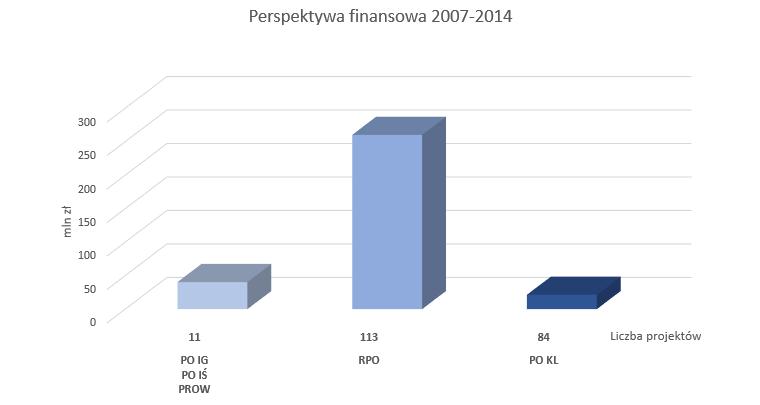 wykres projekty 2007-2014